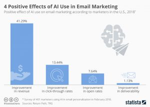 4 Positive Effects of AI Use in Email Marketing | Statista