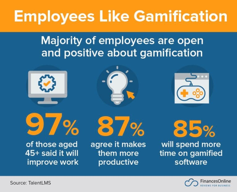 Statistics on Sales Gamification